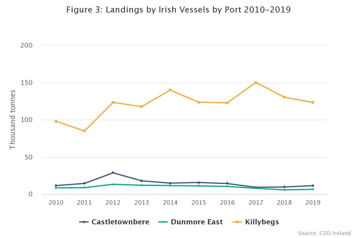 Irish Fishing Vessels landing 2019