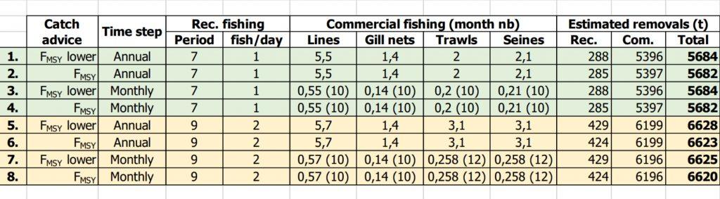 sea bass management measures 2021